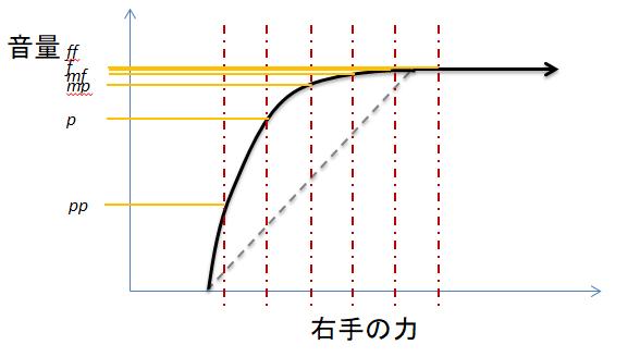 ギターにかける力と音量の関係を右手の力で等分したグラフ